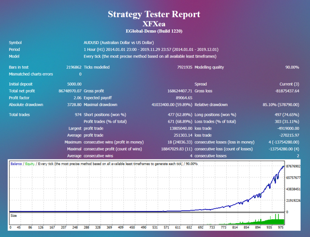 XFXea Robot strategies tester report