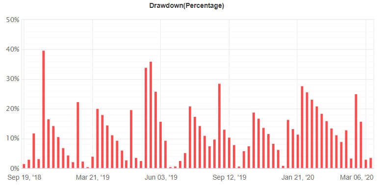 XFXea Robot drawdown