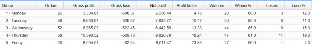 Z Trader FX EA trading results