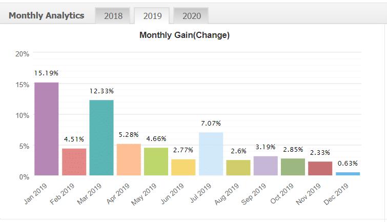 FX Goodway X2 monthly analytics