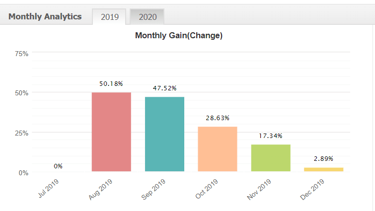 Forex Fury monthly analytics