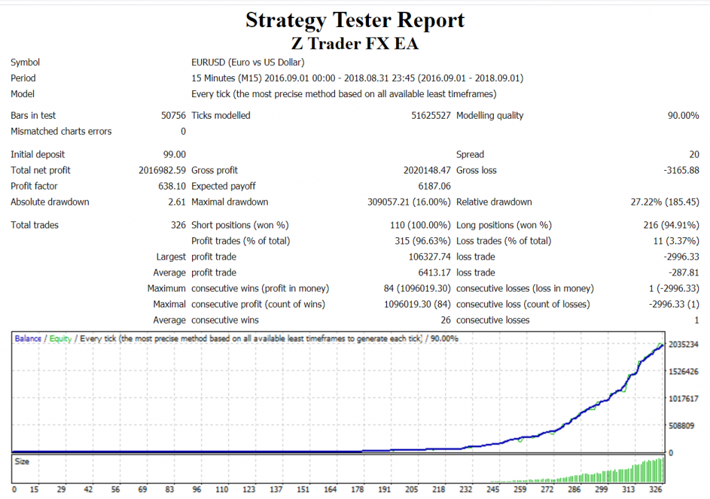 Z Trader FX EA strategy tester report