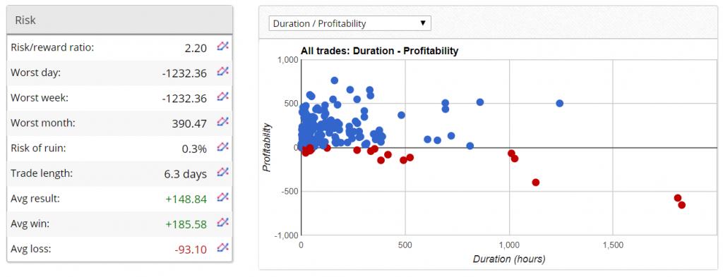 Z Trader FX EA trading results