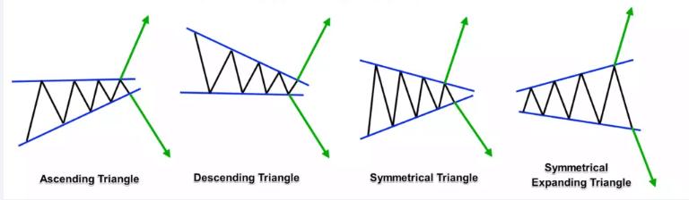Neutral Chart Patterns