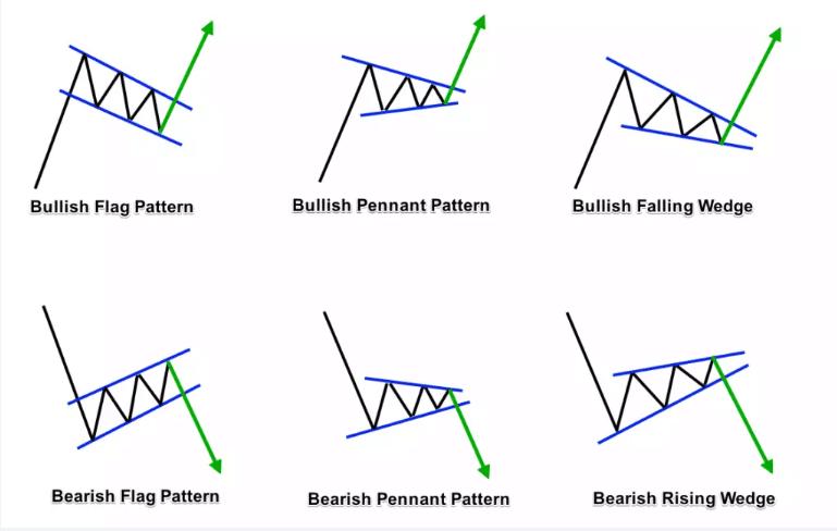 bullish flag pattern