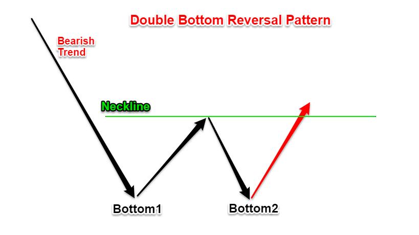 double bottom reversal pattern