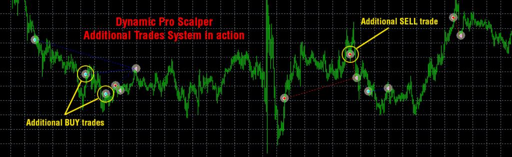 Dynamic Pro Scalper Robot chart