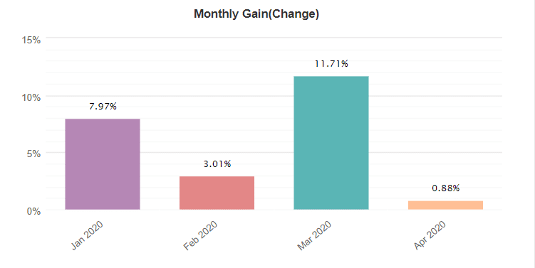 FX Auto Pips Robot monthly gain