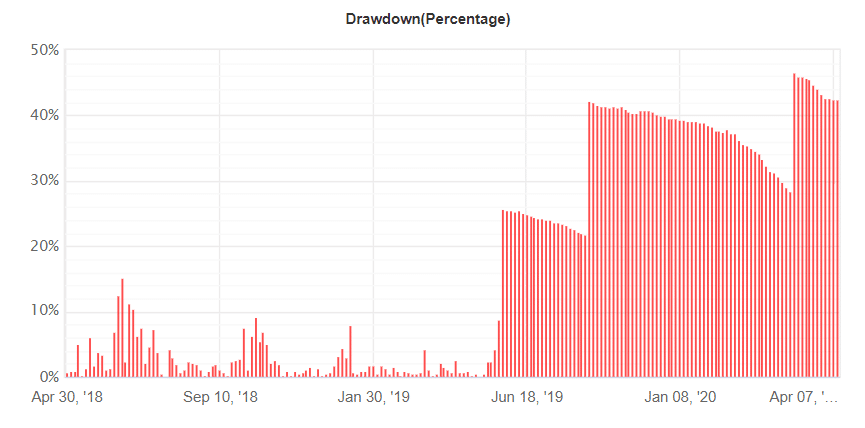 FxProud Robot drawdown