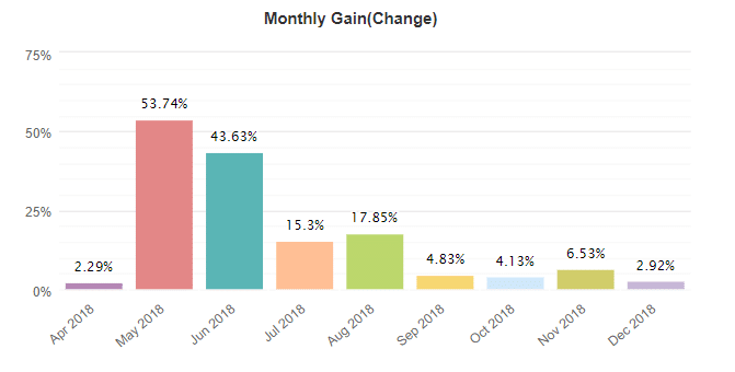 FxProud Robot monthly gain