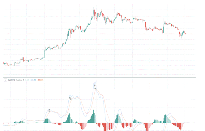 Preparing for Trend Reversals with overbought signals in MACD