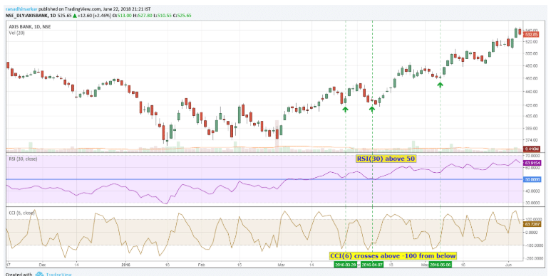 Using RSI and CCI indicators