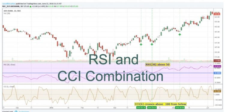 The Best RSI and CCI Combination Trading Strategy for Optimum Returns