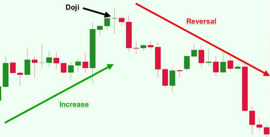 Identification of the trend reversal