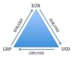 Forex Triangular Arbitrage