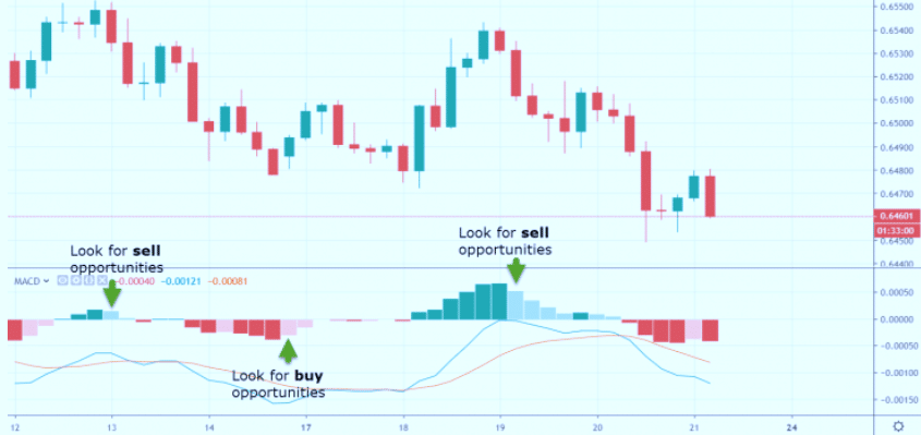 Forex Indicators Market Tides