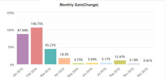 Perfect Trend System Robot monthly gain