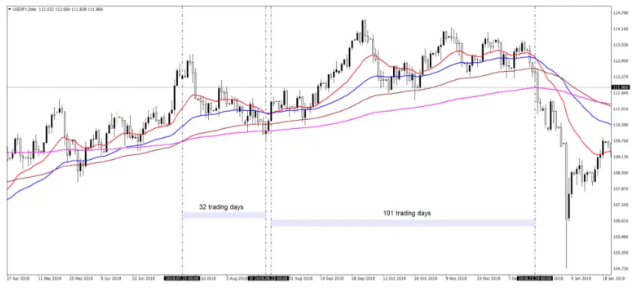 Using Multiple Moving Averages