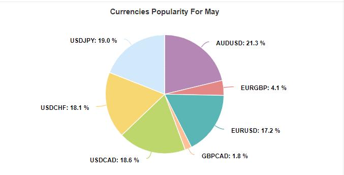 Ala Forex Robot currencies popularity