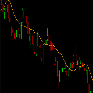 How does VWAP look like on a chart?