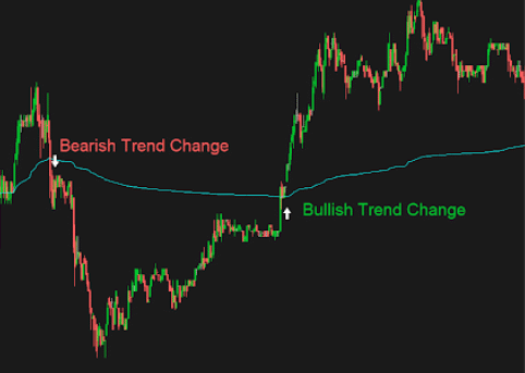 Using VWAP in day trading