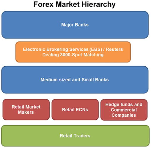 Where do market makers fit in the forex market structure