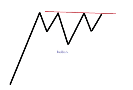 Head and Shoulders as Continuation patterns