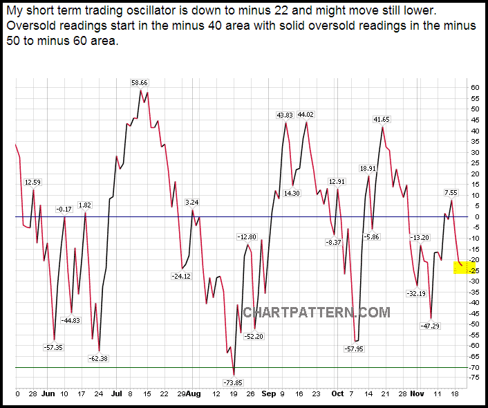 Chart showing the market breadth oscillator Zanger uses.