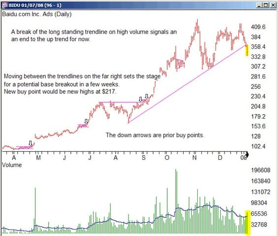 Chart showing Baidu bullish trend, with Dan Zanger's entries.