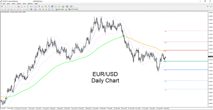 Deeper into EUR/USD pair
