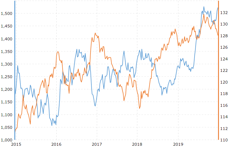 Gold Prices and U.S. Dollar Correlation - 5 Year Chart