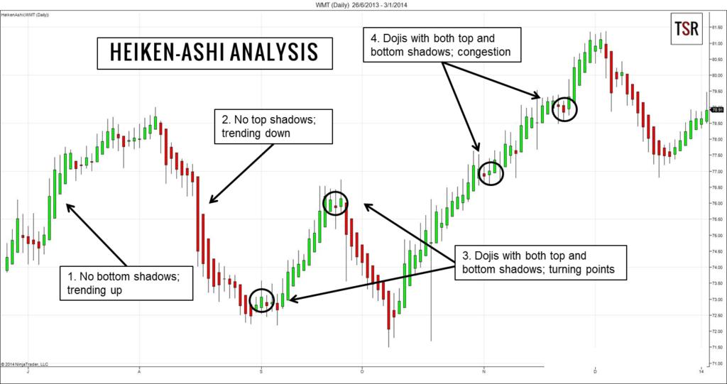 Heikin-Ashi Analysis