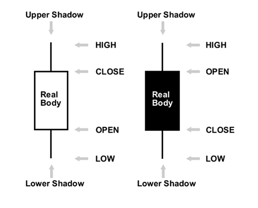 The Four Parts of the Heikin-Ashi Candlestick