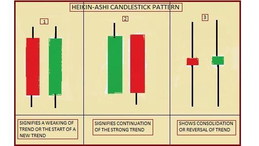 Understanding Heikin-Ashi Candlestick Patterns