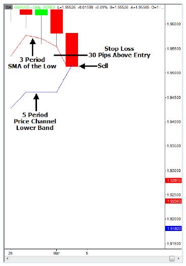 Short Stop Loss