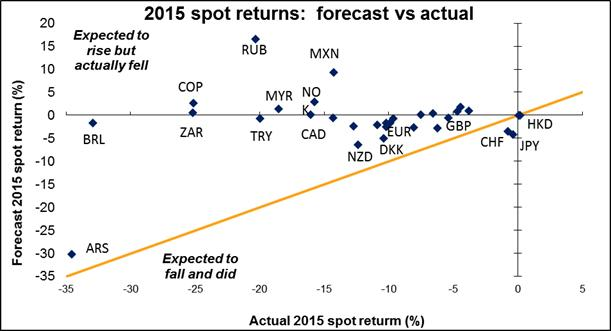Market Forecast Spot Returns for 31 Currencies (2015)