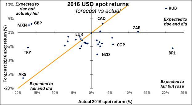 Market Forecast Spot Return for Currencies (2016)