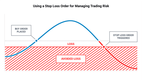 using a stop loss order