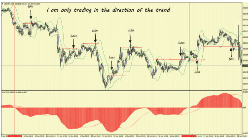 Using Trend Filter in Forex