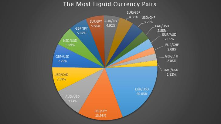 the most liquid currency pairs