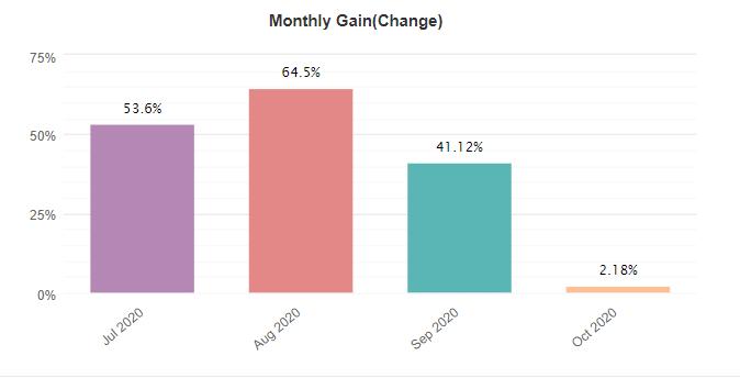 FX Rapid EA monthly gain