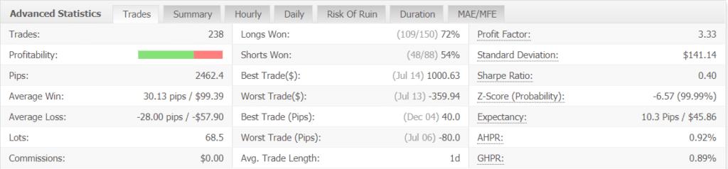 FX Rapid EA advanced statistics