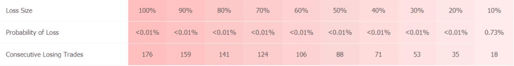 FX Rapid EA statistics