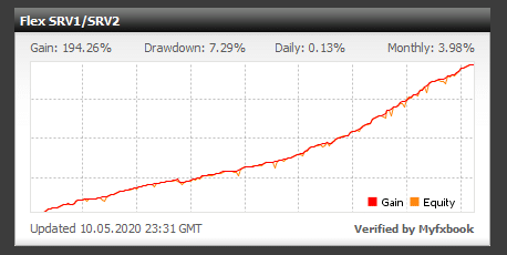 Forex Flex EA Trading Results