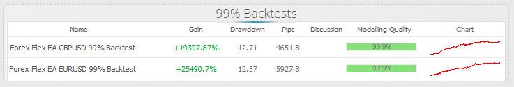 Forex Flex EA Backtests