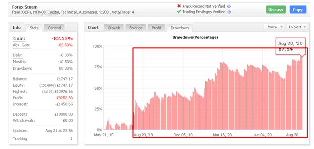 Forex Steam drawdown