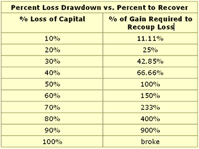 percent loss drawdown vs. percent to recover