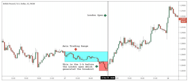 Breakout Generated by the One hour Open Before the Trading Range
