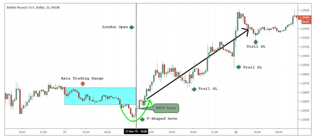 Ride the trend or Take profit
