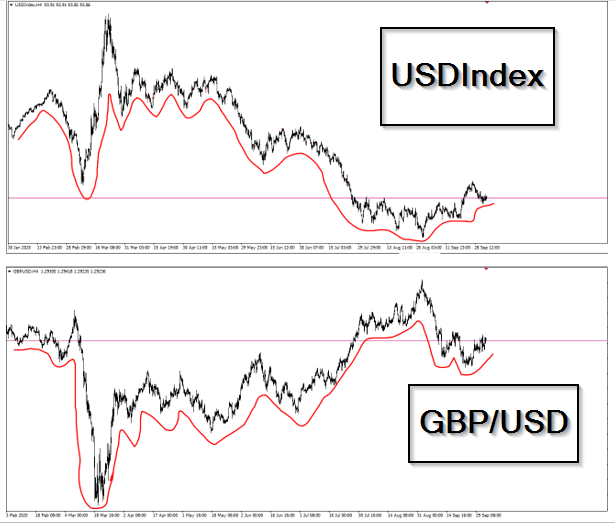 USD's correlation with USDIndex (dollar index/DXY)